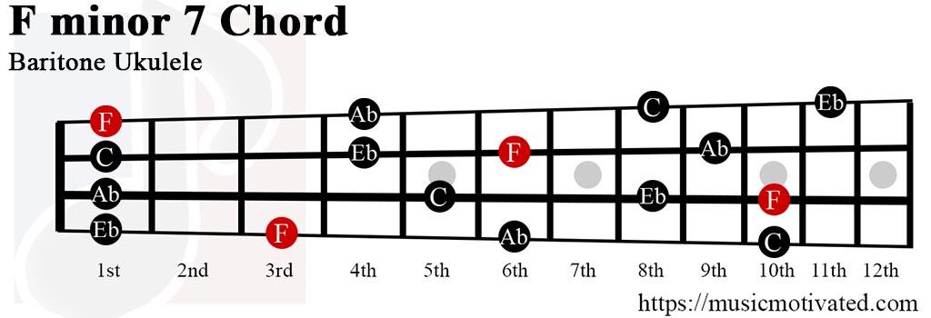 Fmin7 chord