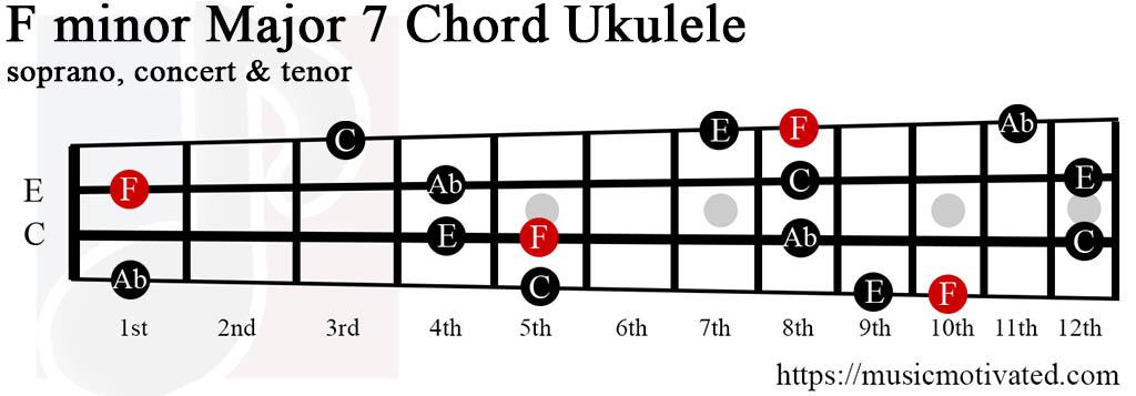 F minor Major 7th chords