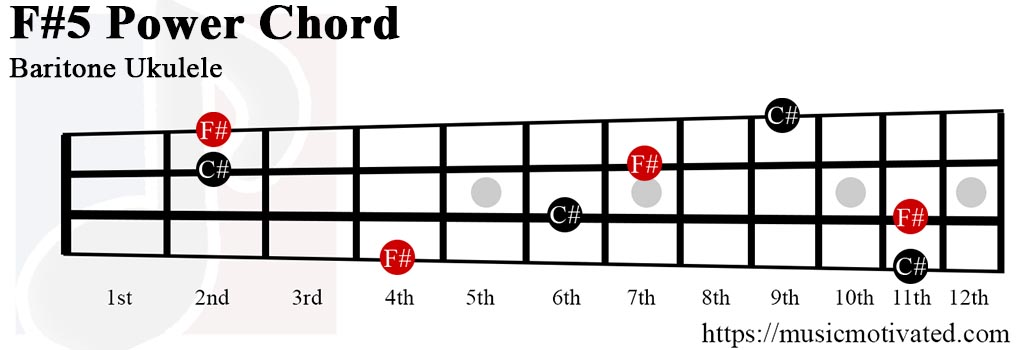 F#5 chord