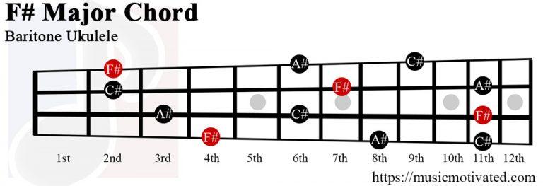 F# Major chord