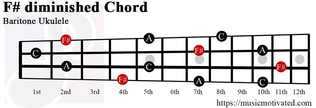 F#° chord