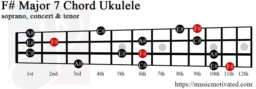 F#Maj7 chord