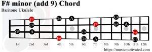 F#min(add9) chord