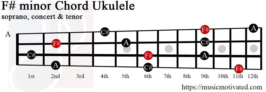 F# minor chord