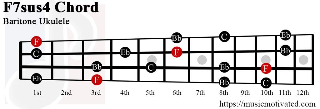 F7sus4 chord