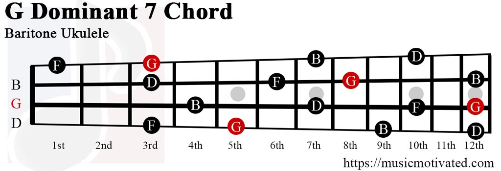 Gdom7 chord