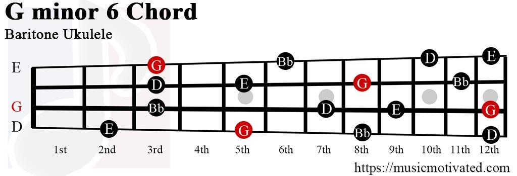 Gmin6 chord