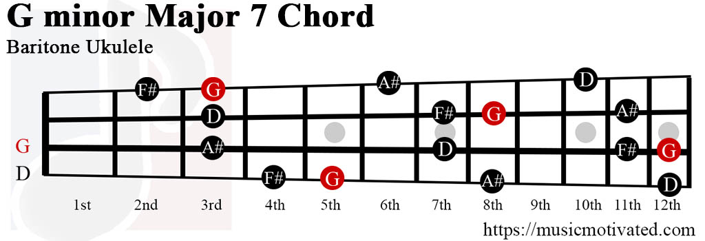 G minor Major 7th chords