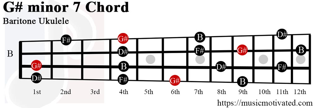 G#min7 chord