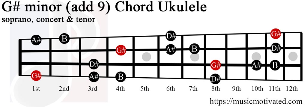 G#min(add9) chord