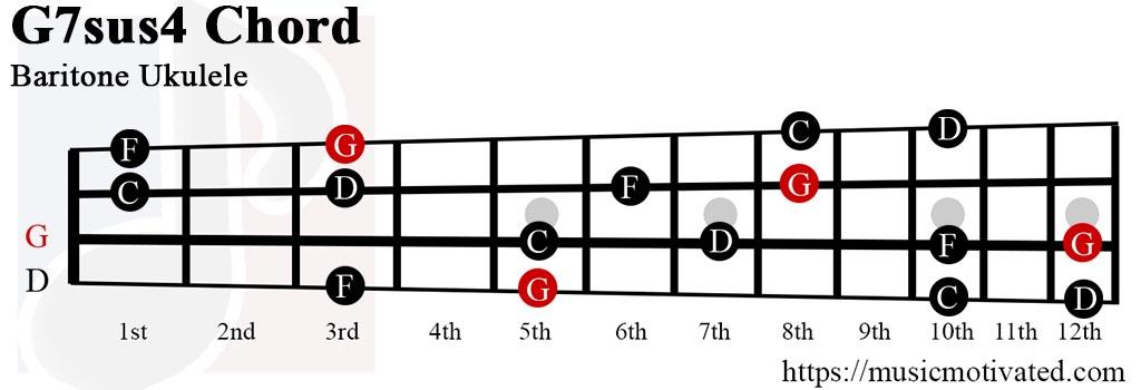 G7sus4 chord