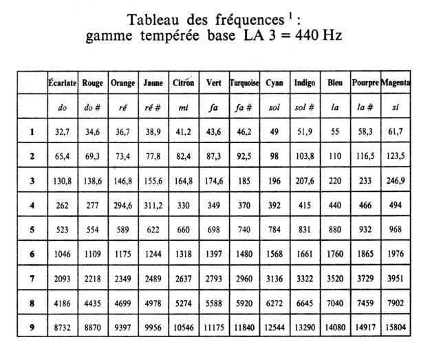 tableau de correspondance des couleurs et des fréquences