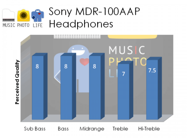 Sony MDR-100AAP rating by musicphotolife.com