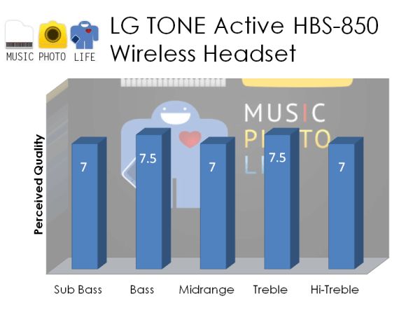 LG TONE Active HBS-850 audio rating by musicphotolife.com