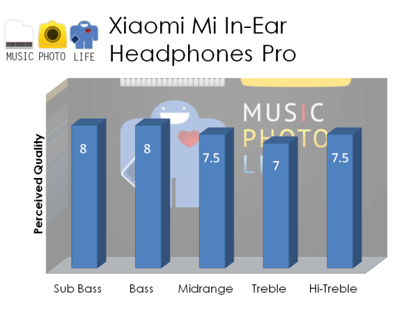 Mi In-Ear Headphones Pro rating by musicphotolife.com