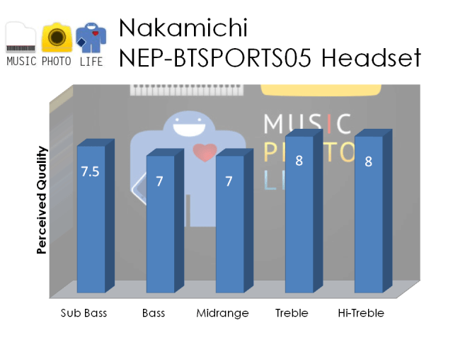 Nakamichi NEP-BTSPORTS05 audio rating by musicphotolife.com