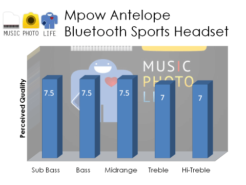 Mpow Antelope Audio Rating by musicphotolife.com