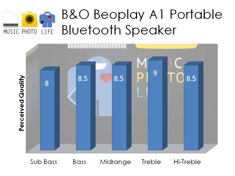 Beoplay A1 audio review by musicphotolife.com