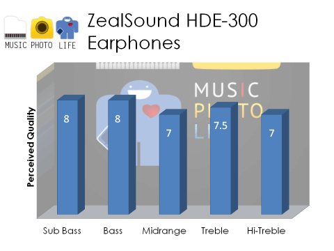 ZealSound HDE-300 audio rating by musicphotolife.com