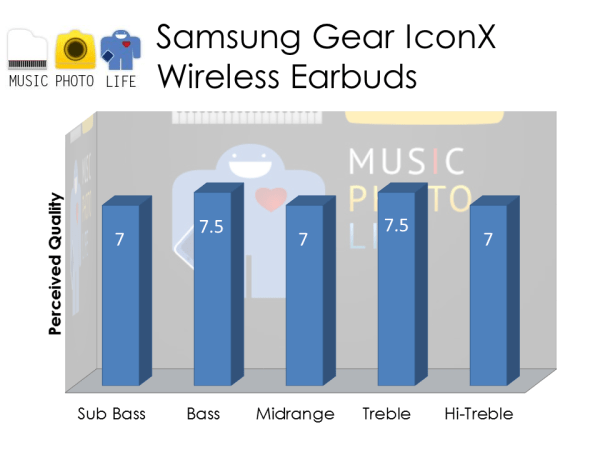 Samsung Gear IconX Audio Rating by musicphotolife.com