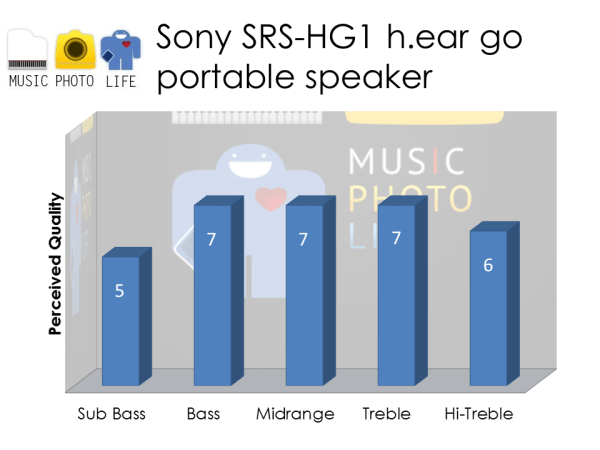 Sony SRS-HG1 Audio Rating by musicphotolife.com