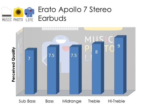 Erato Apollo 7 Audio Rating by musicphotolife.com