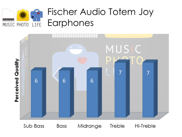Fischer Audio Totem Joy audio rating by musicphotolife.com