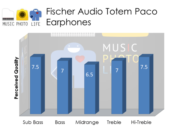 Fischer Audio Totem Paco audio rating by musicphotolife.com