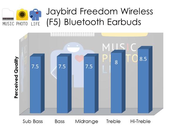 Jaybird Freedom audio rating by musicphotolife.com