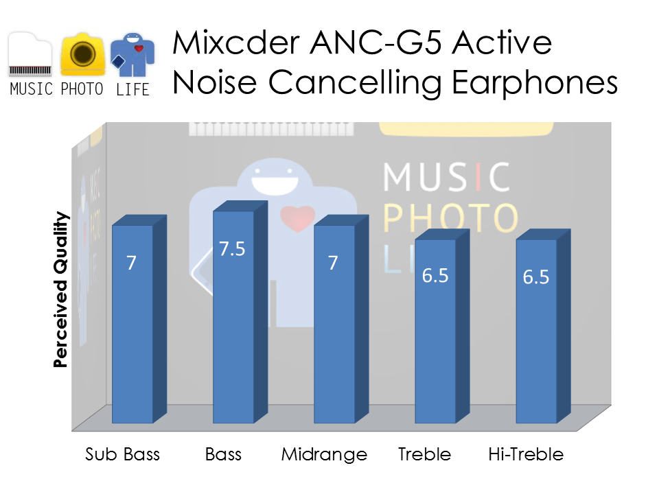 Mixcder ANC-G5 Audio Rating by musicphotolife.com