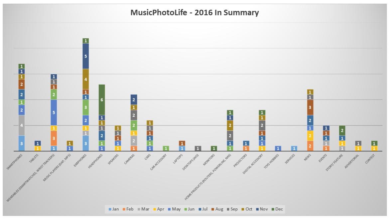 MusicPhotoLife Summary in 2016