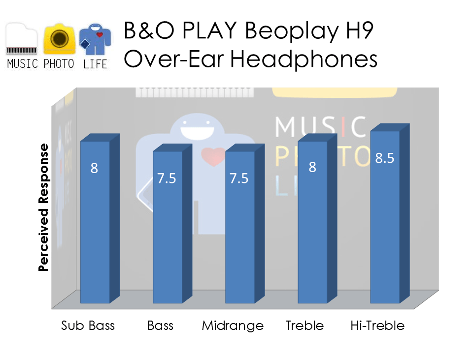 B&O PLAY Beoplay H9 audio rating by musicphotolife.com