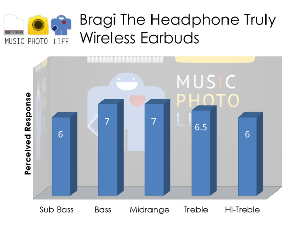 Bragi The Headphone audio rating by musicphotolife.com
