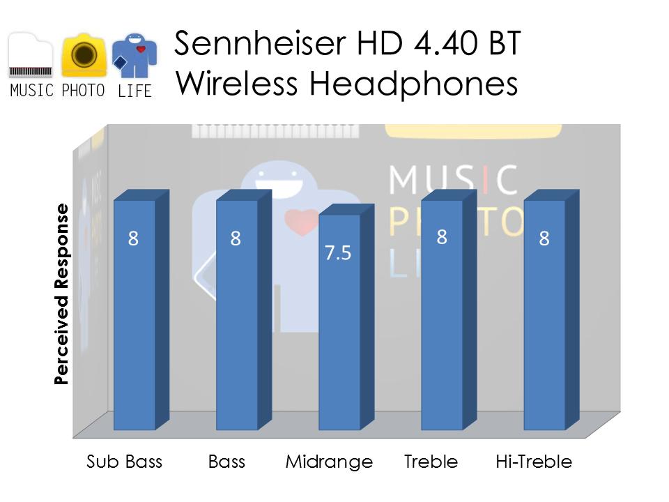 Sennheiser HD 4.40 audio rating by musicphotolife.com