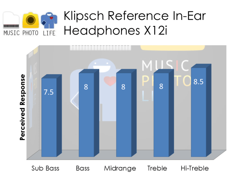 Klipsch X12i Audio Rating by musicphotolife.com