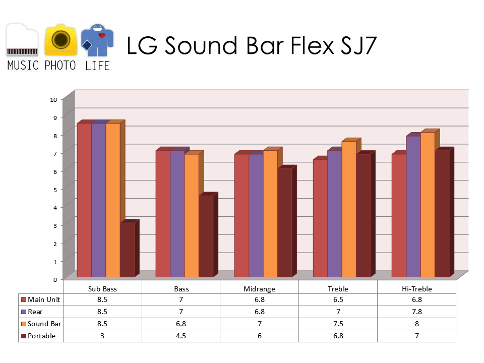 LG Sound Bar Flex SJ7 audio rating by musicphotolife.com