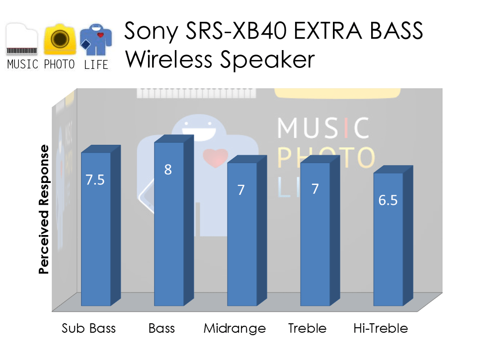 Sony SRS-XB40 audio rating by musicphotolife.com