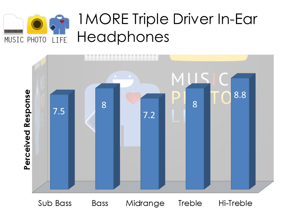1MORE Triple Driver In-Ear Headphones review by Chester Tan musicphotolife.com