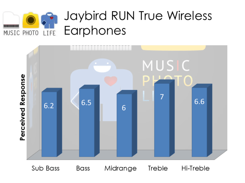 Jaybird RUN audio rating review by musicphotolife.com