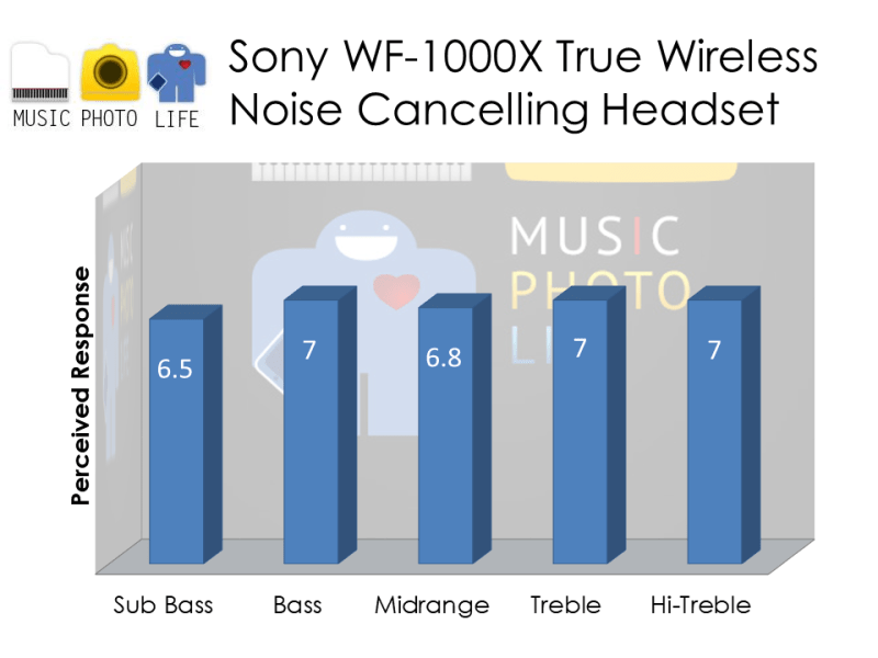 Sony WF-1000X audio rating by Singapore tech gadget reviewer site musicphotolife.com