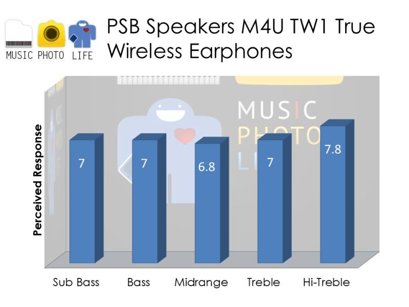 PSB Speakers M4U TW1 audio rating by musicphotolife.com