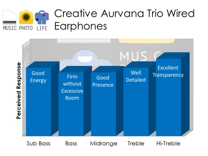 Creative Aurvana Trio audio rating by musicphotolife.com