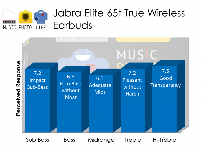 Jabra Elite 65t audio rating by musicphotolife.com