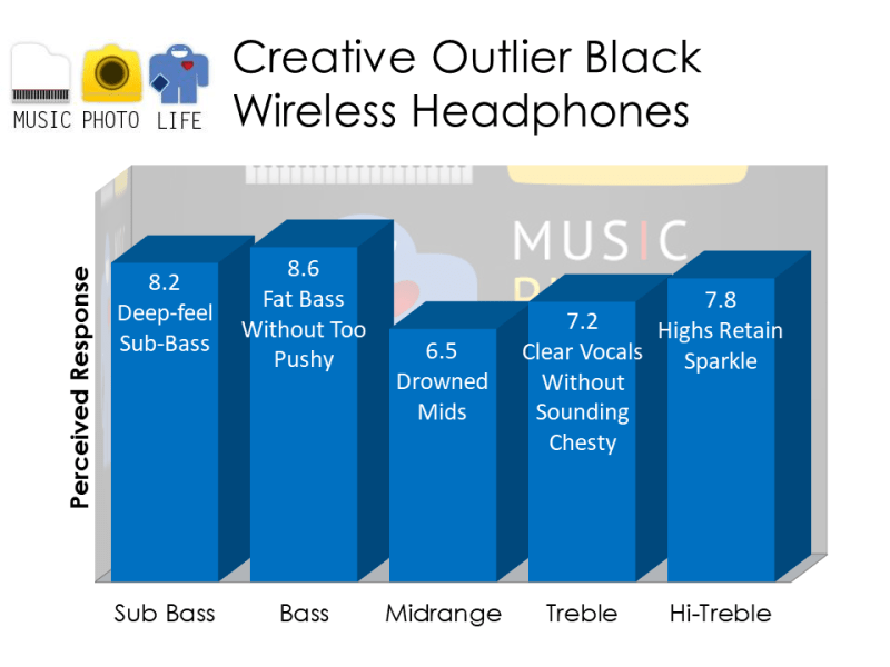 Creative Outlier Black headphones audio rating by musicphotolife.com