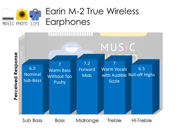 Earin M-2 audio rating by musicphotolife.com