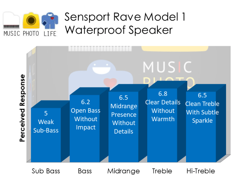 Sensport Rave Model 1 waterproof speaker audio rating by musicphotolife.com, Singapore consumer tech blog