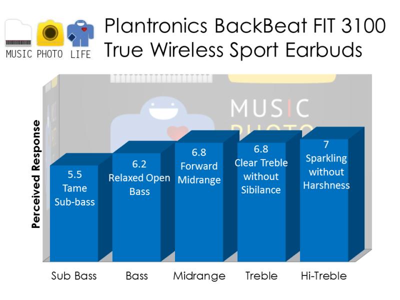 Plantronics BackBeat FIT 3100 audio rating by musicphotolife.com, Singapore consumer gadget tech blog