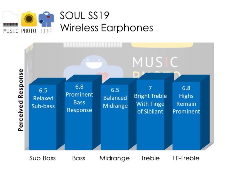 SOUL SS19 wireless earphones audio rating by musicphotolife.com - Singapore consumer tech blog reviewer