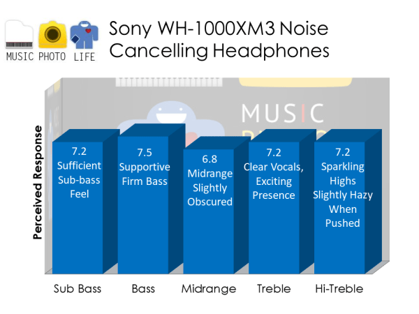 Sony WH1000X M3 audio analysis by musicphotolife.com, Singapore consumer home travel product blogger