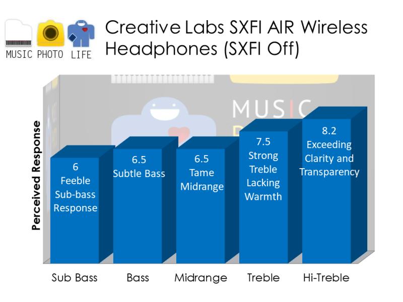 Creative SXFI Air audio analysis by musicphotolife.com, Singapore consumer audio product blogger